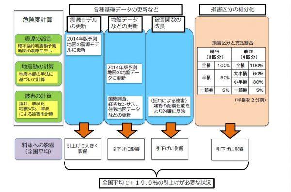 地震改定イメージ写真