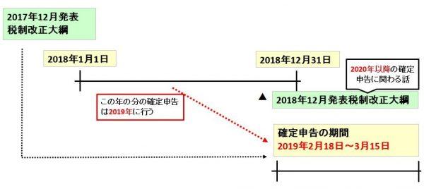確定申告2019年(平成31年)の期間(時期・期限)はいつからいつまで?