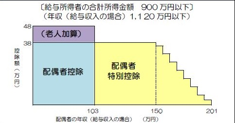 配偶者特別控除・夫の合計所得金額900万円以下