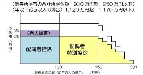 配偶者特別控除・夫の合計所得金額900万円超950万円以下