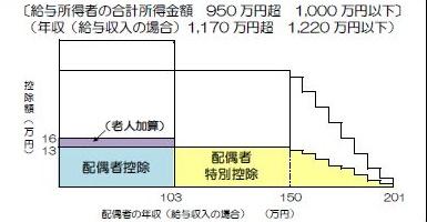 配偶者特別控除・夫の合計所得金額950万円超1,000万円以下