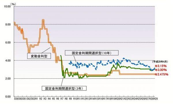 変動金利(住宅ローン)の過去の推移