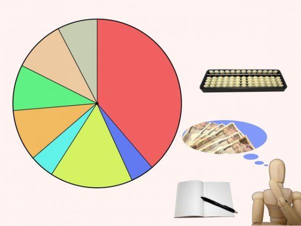 年間の手取り収入からの貯蓄割合の統計