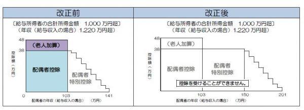 配偶者特別控除の改正図2018年(平成30年)以降