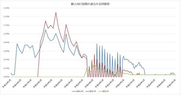 過去の個人向け国債の金利の推移と一覧