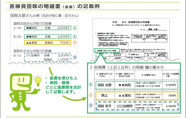 医療費控除の明細書、記入例