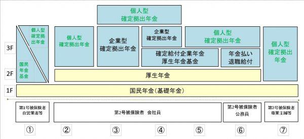 年金の種類の一覧と仕組みの図