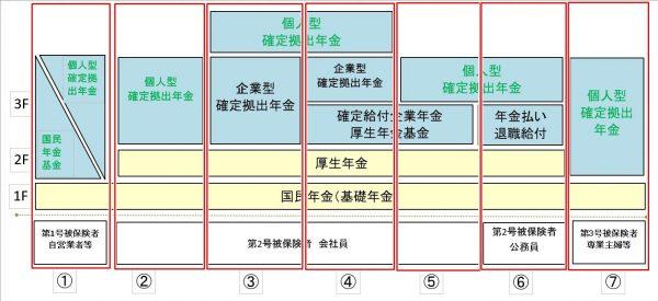 年金の種類の一覧と仕組みの図、わかりやすく