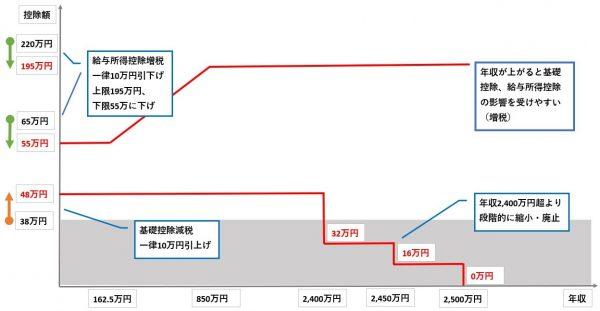 給与所得控除の改正 限度額195万円 最低55万円