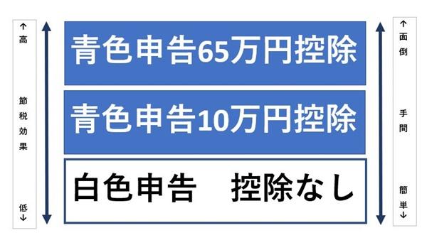 青色申告には65万円控除と10万円控除がある