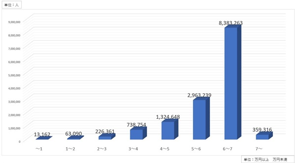 男の年金受給額の月額平均