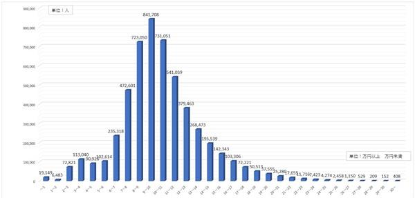 女の年金受給額の月額平均