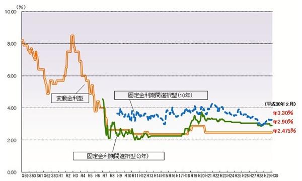 住宅ローン金利、過去の金利推移表