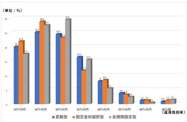 民間住宅ローン(住宅ローンの返済負担率の平均)