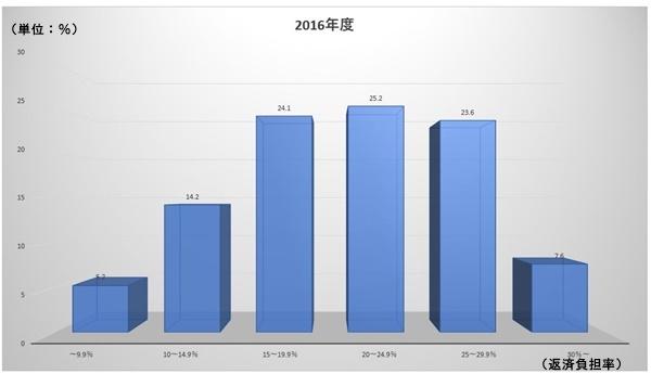 フラット35(住宅ローンの返済負担率の平均)