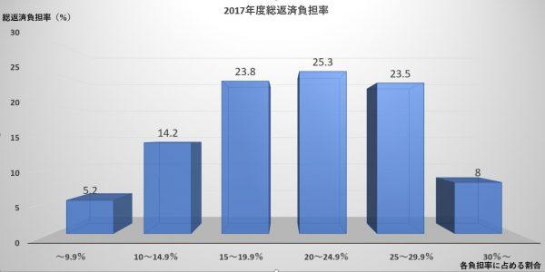 フラット35(住宅ローンの返済負担率・返済比率の平均と目安)