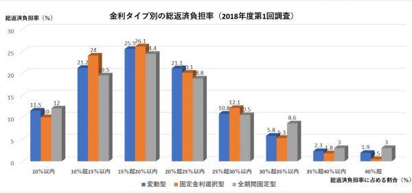 民間住宅ローン(住宅ローンの返済負担率・返済比率の平均と目安)