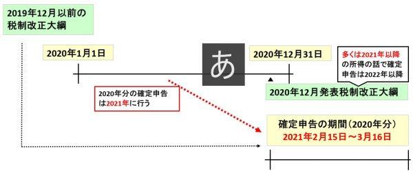 2021年(令和3年)の確定申告の期間はいつからいつまで?