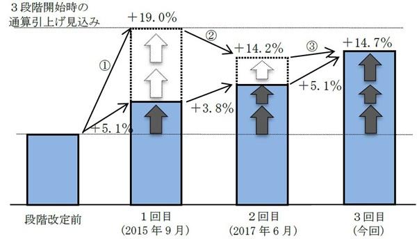 地震保険の3段階の改定の経緯と推移